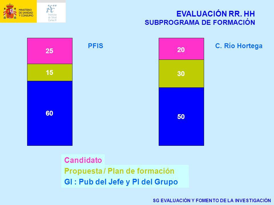 25 15 60 20 30 50 Candidato Propuesta / Plan de formación GI : Pub del Jefe y PI del Grupo PFISC. Río Hortega SG EVALUACIÓN Y FOMENTO DE LA INVESTIGAC