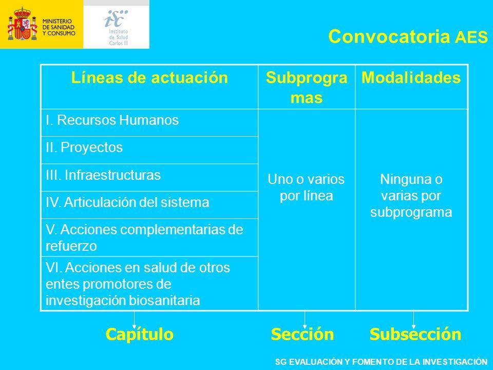Líneas de actuaciónSubprogra mas Modalidades I. Recursos Humanos Uno o varios por línea Ninguna o varias por subprograma II. Proyectos III. Infraestru
