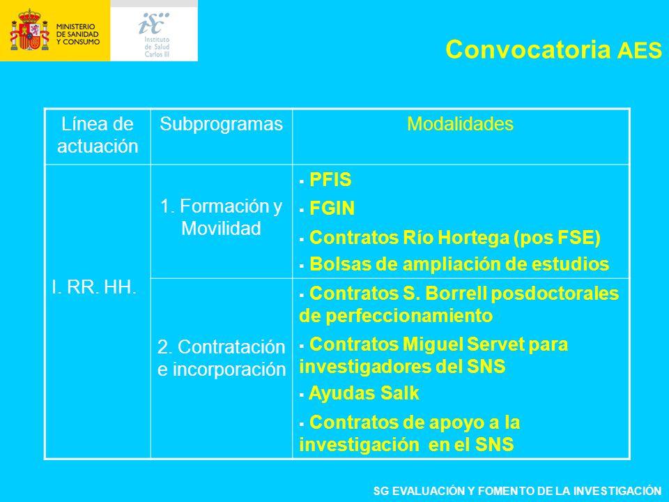 Línea de actuación SubprogramasModalidades I. RR. HH. 1. Formación y Movilidad PFIS FGIN Contratos Río Hortega (pos FSE) Bolsas de ampliación de estud