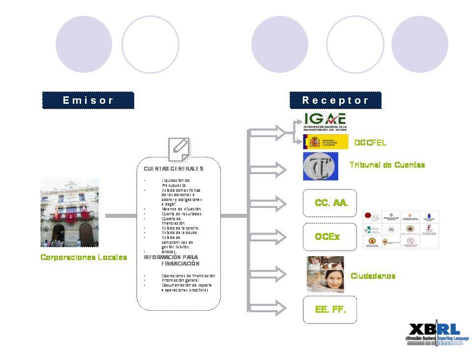 Iniciativas XBRL en la administración local española IGAE: creación de una Taxonomía XBRL que recoge la Cuenta General, de acuerdo con las Instrucciones de Contabilidad de Entidades Locales de 2004 LENLOC: creación de una Taxonomía XBRL que recoge la información a suministrar al Ministerio a través de la D.G.