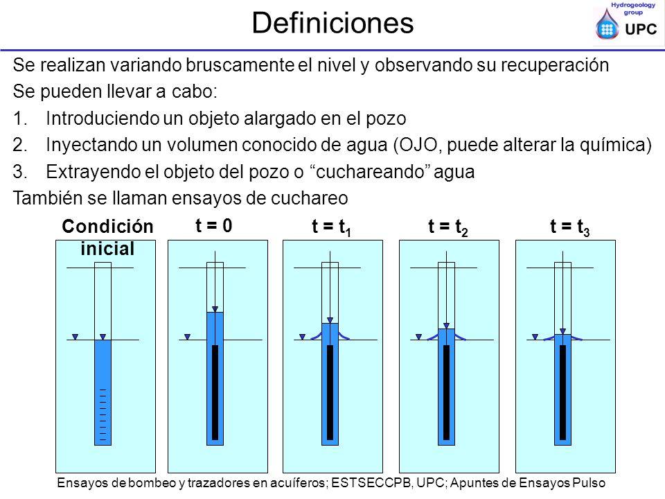 Ensayos de bombeo y trazadores en acuíferos; ESTSECCPB, UPC; Apuntes de Ensayos Pulso Peculiaridades Son ensayos malos (desde el punto de vista de estimación de parámetro hidráulicos) –Se inyecta un volumen de agua pequeño –Afectan un volumen de acuífero pequeño –Proporcionan parámetros de un volumen de acuífero pequeño –Están muy afectados por efecto piel Sólo tienen sentido en formaciones poco permeables en las que no se pueda bombear Casi toda la información sobre transmisividad está en la cola.