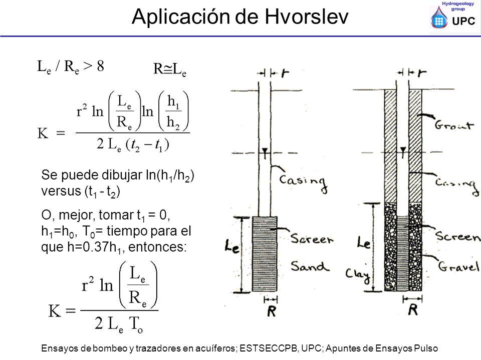 Ensayos de bombeo y trazadores en acuíferos; ESTSECCPB, UPC; Apuntes de Ensayos Pulso Aplicación de Hvorslev L e / R e > 8 Se puede dibujar ln(h 1 /h