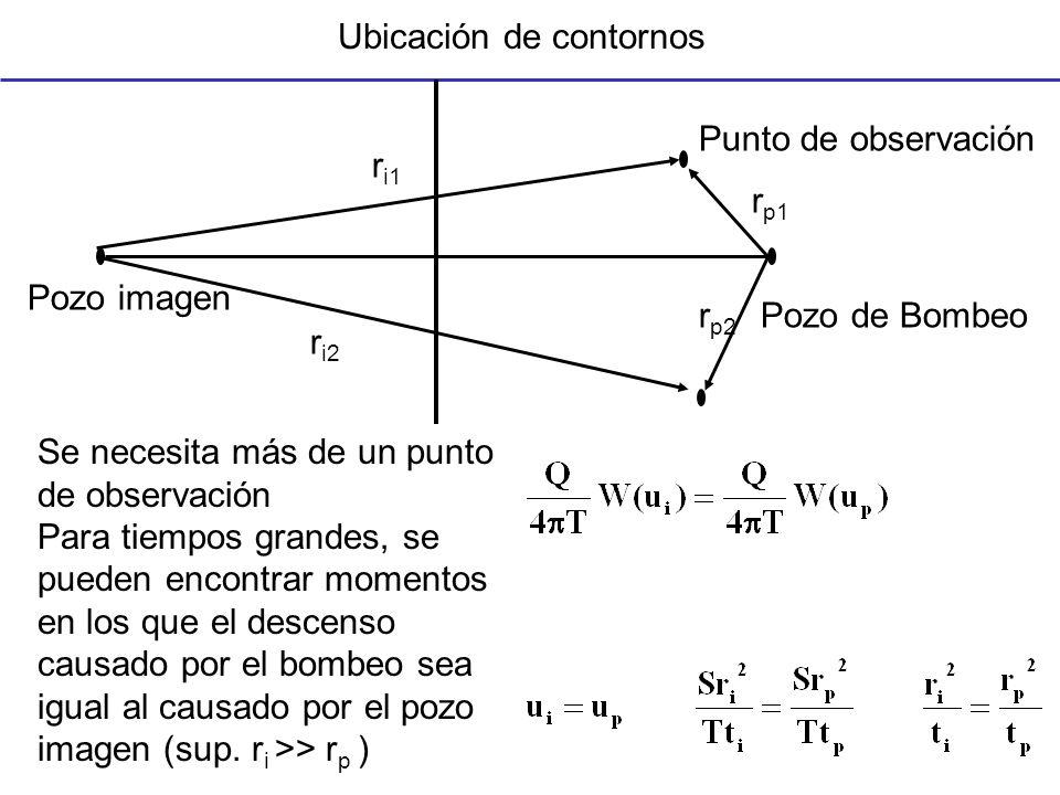 Basta calcular r i: 1.Elegir un tiempo t p antes de la desviación respecto a Theis y leer s p 2.Buscar t i en el que s r = s p 3.Calcular r i y dibujar un circunferencia alrededor del punto de obs 4.Repetir para el otro pozo de observación, las circunferencias se intersectan en el pozo imagen 5.El contorno es la mediatriz entre pozo de bombeo e imagen log s descenso log tiempo tptp spsp titi sisi Método