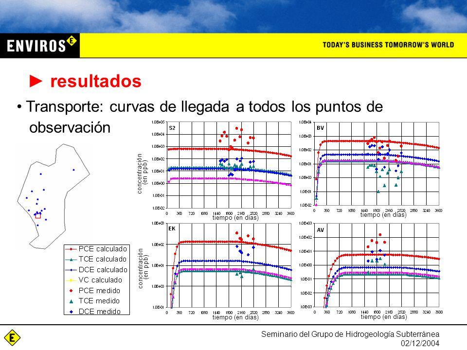 Seminario del Grupo de Hidrogeología Subterránea 02/12/2004 tiempo (en días) concentración (en ppb) concentración (en ppb) resultados Transporte: curvas de llegada a todos los puntos de observación