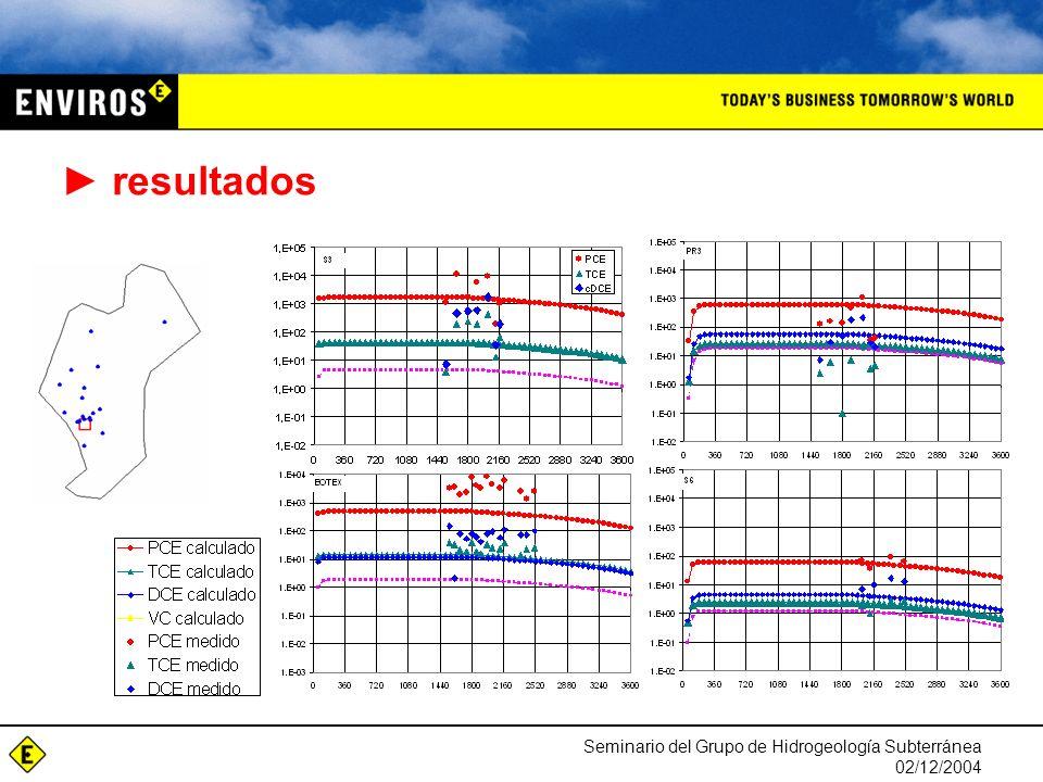 Seminario del Grupo de Hidrogeología Subterránea 02/12/2004 resultados