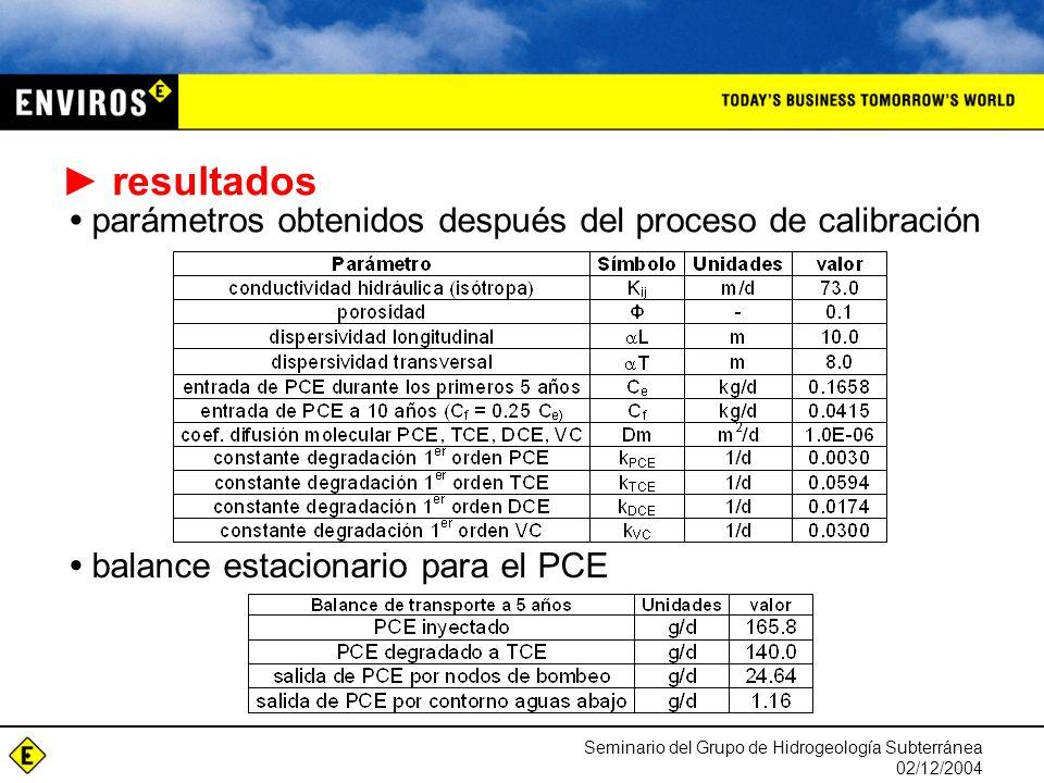 Seminario del Grupo de Hidrogeología Subterránea 02/12/2004 resultados parámetros obtenidos después del proceso de calibración balance estacionario para el PCE