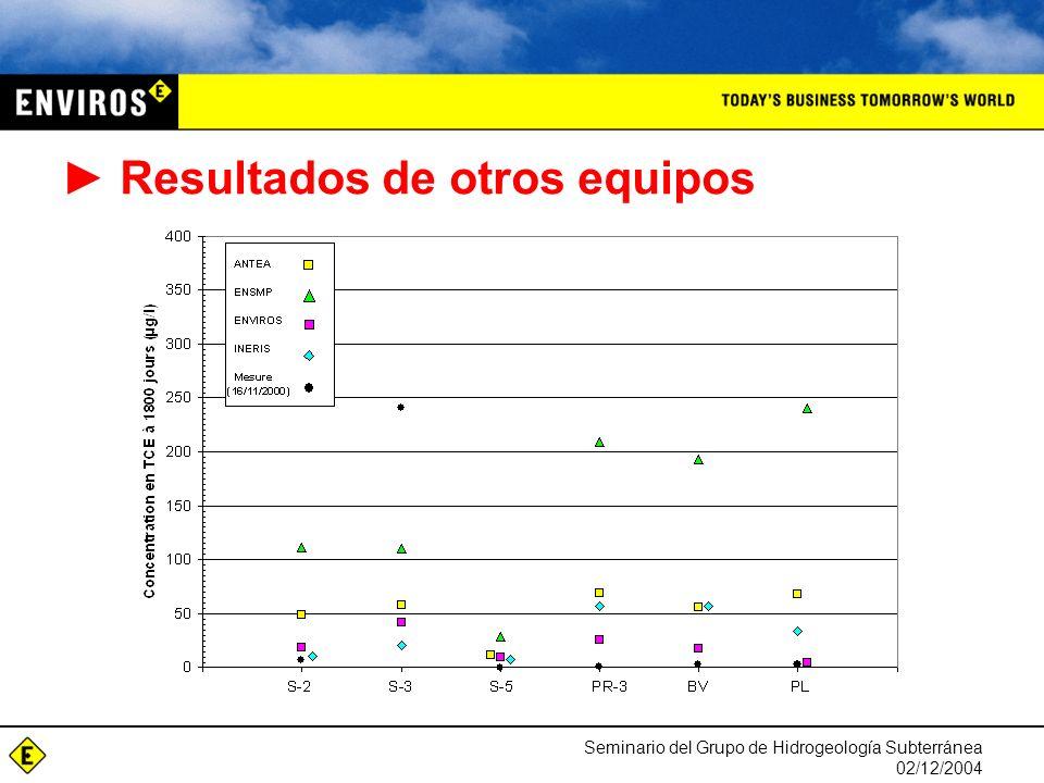 Seminario del Grupo de Hidrogeología Subterránea 02/12/2004 Resultados de otros equipos