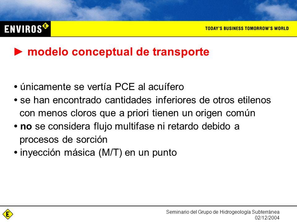 Seminario del Grupo de Hidrogeología Subterránea 02/12/2004 modelo conceptual de transporte únicamente se vertía PCE al acuífero se han encontrado can