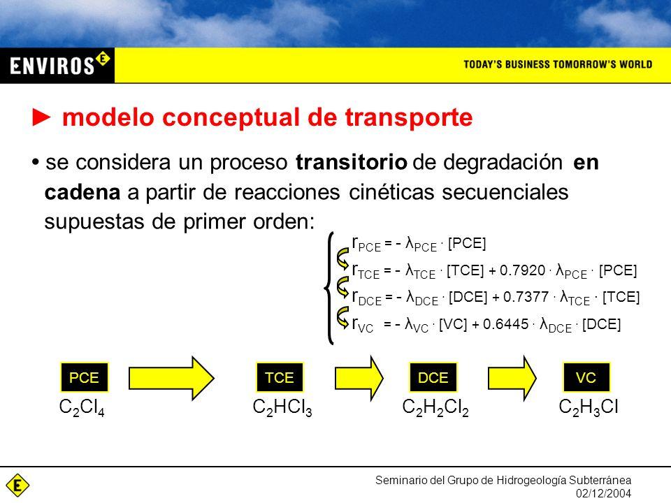 Seminario del Grupo de Hidrogeología Subterránea 02/12/2004 modelo conceptual de transporte se considera un proceso transitorio de degradación en cadena a partir de reacciones cinéticas secuenciales supuestas de primer orden: r PCE = - λ PCE · [PCE] r TCE = - λ TCE · [TCE] + 0.7920 · λ PCE · [PCE] r DCE = - λ DCE · [DCE] + 0.7377 · λ TCE · [TCE] r VC = - λ VC · [VC] + 0.6445 · λ DCE · [DCE] PCEDCEVCTCE C 2 Cl 4 C 2 HCl 3 C 2 H 2 Cl 2 C 2 H 3 Cl