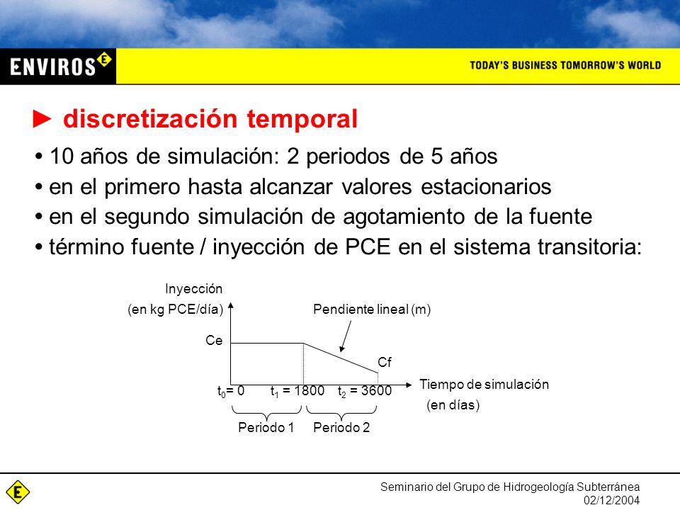 Seminario del Grupo de Hidrogeología Subterránea 02/12/2004 discretización temporal 10 años de simulación: 2 periodos de 5 años en el primero hasta alcanzar valores estacionarios en el segundo simulación de agotamiento de la fuente término fuente / inyección de PCE en el sistema transitoria: Tiempo de simulación (en días) t 0 = 0 t 1 = 1800 t 2 = 3600 Inyección (en kg PCE/día) Ce Pendiente lineal (m) Cf Periodo 1Periodo 2