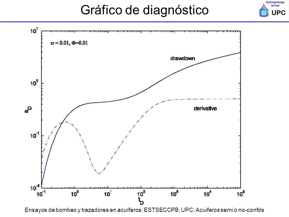 Ensayos de bombeo y trazadores en acuíferos; ESTSECCPB, UPC; Acuiferos semi o no-confds Gráfico de diagnóstico