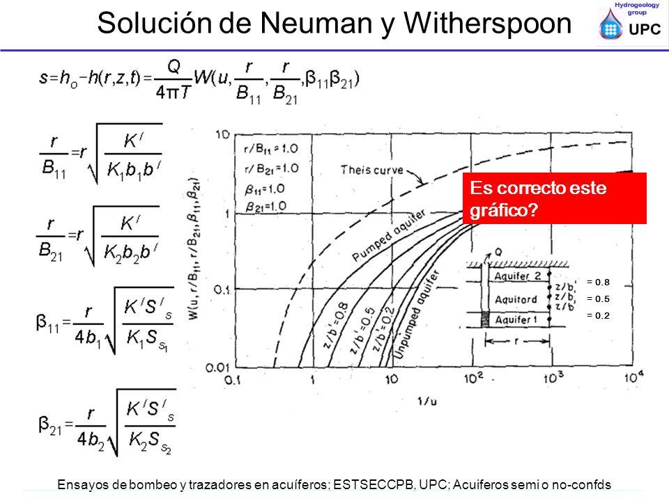 Ensayos de bombeo y trazadores en acuíferos; ESTSECCPB, UPC; Acuiferos semi o no-confds = 0.8 = 0.5 = 0.2 Es correcto este gráfico? Solución de Neuman