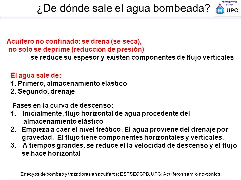 Ensayos de bombeo y trazadores en acuíferos; ESTSECCPB, UPC; Acuiferos semi o no-confds Acuífero no confinado: se drena (se seca), no solo se deprime