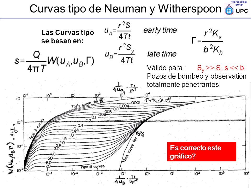 Ensayos de bombeo y trazadores en acuíferos; ESTSECCPB, UPC; Acuiferos semi o no-confds Curvas tipo de Neuman y Witherspoon Las Curvas tipo se basan e