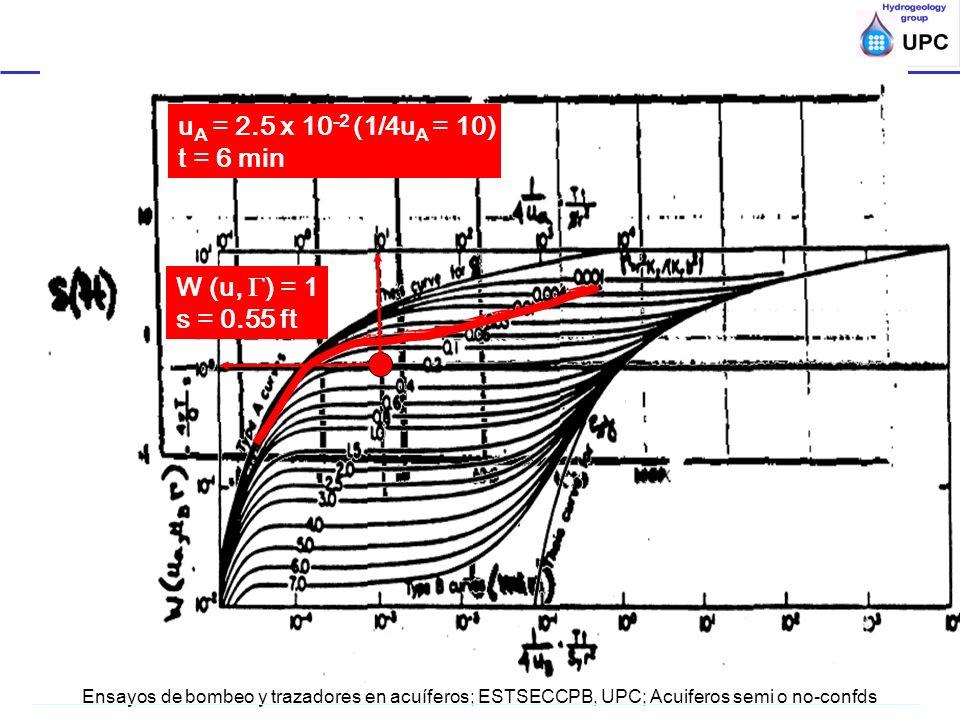 Ensayos de bombeo y trazadores en acuíferos; ESTSECCPB, UPC; Acuiferos semi o no-confds W (u, ) = 1 s = 0.55 ft u A = 2.5 x 10 -2 (1/4u A = 10) t = 6