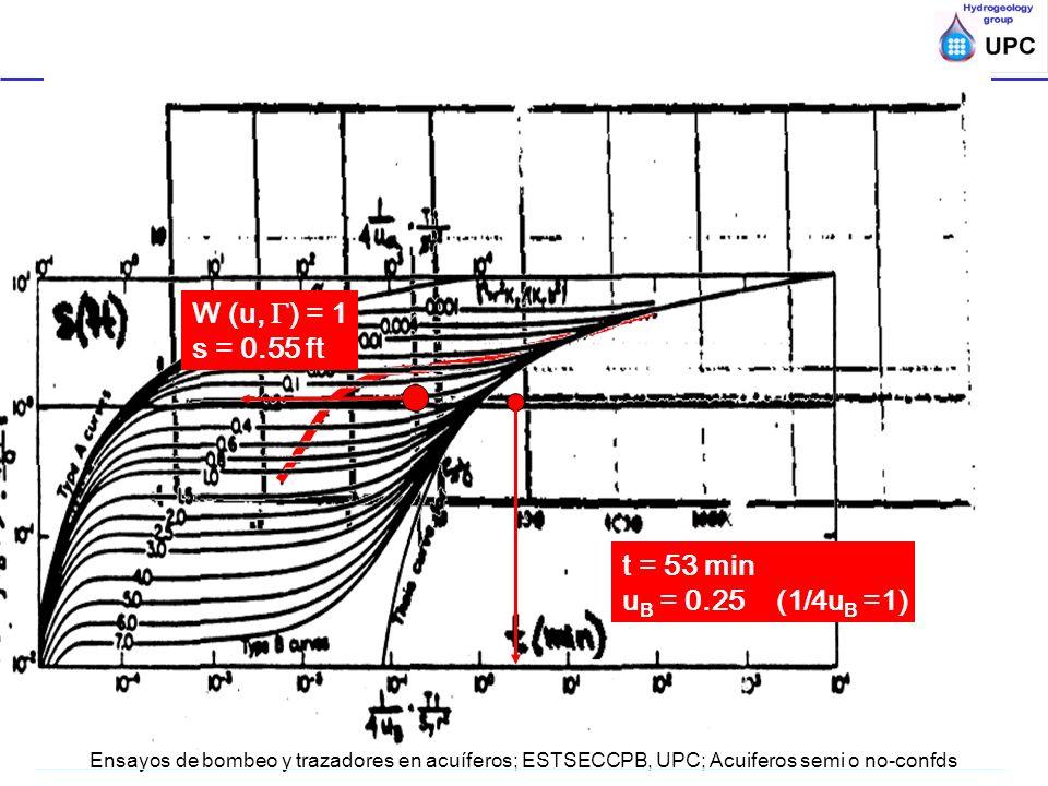 Ensayos de bombeo y trazadores en acuíferos; ESTSECCPB, UPC; Acuiferos semi o no-confds t = 53 min u B = 0.25 (1/4u B =1) W (u, ) = 1 s = 0.55 ft