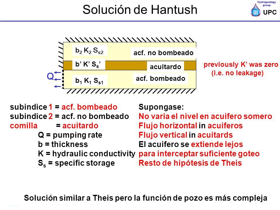 Ensayos de bombeo y trazadores en acuíferos; ESTSECCPB, UPC; Acuiferos semi o no-confds Solución de Hantush Q acf. no bombeado acf. bombeado acuitardo