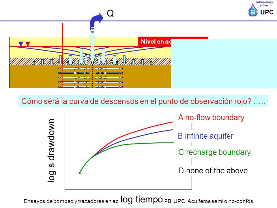 Ensayos de bombeo y trazadores en acuíferos; ESTSECCPB, UPC; Acuiferos semi o no-confds En qué se diferenciará la curva de descenso respecto a la de a