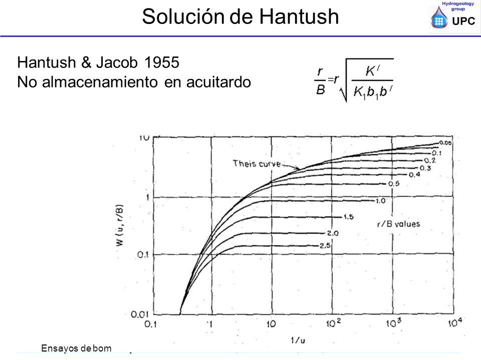 Ensayos de bombeo y trazadores en acuíferos; ESTSECCPB, UPC; Acuiferos semi o no-confds Hantush & Jacob 1955 No almacenamiento en acuitardo Solución d