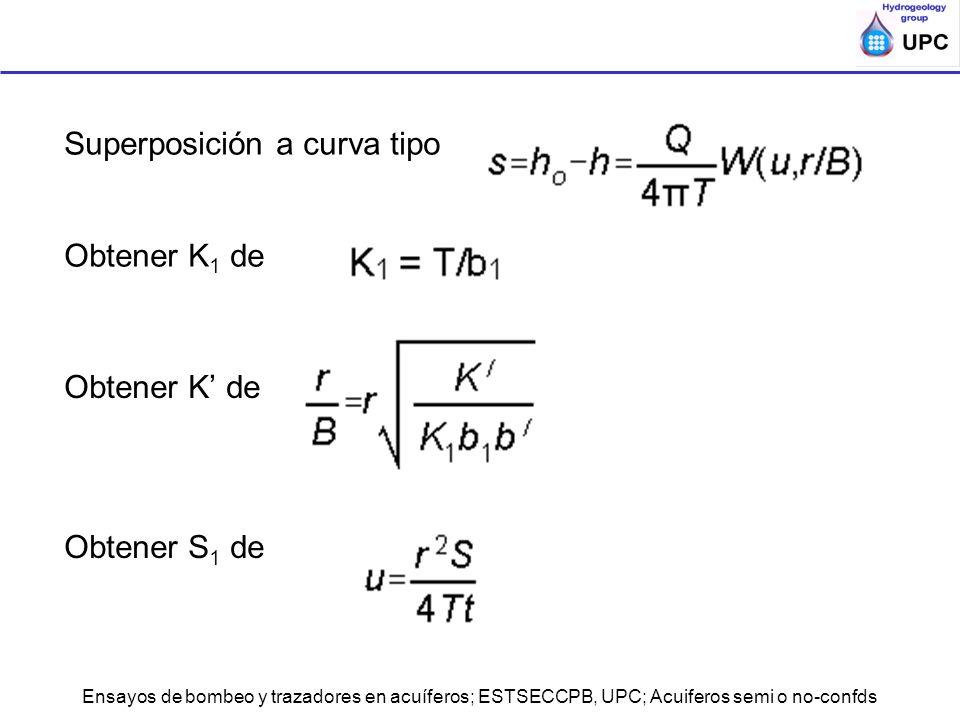 Ensayos de bombeo y trazadores en acuíferos; ESTSECCPB, UPC; Acuiferos semi o no-confds Superposición a curva tipo Obtener K 1 de Obtener K de Obtener