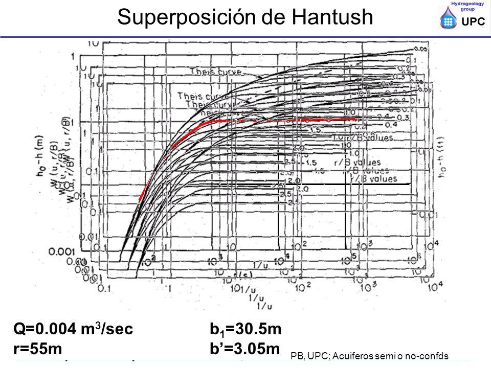 Ensayos de bombeo y trazadores en acuíferos; ESTSECCPB, UPC; Acuiferos semi o no-confds Q=0.004 m 3 /sec b 1 =30.5m r=55mb=3.05m Superposición de Hant