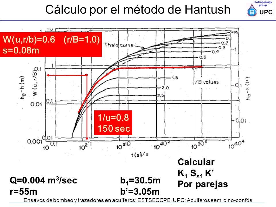 Ensayos de bombeo y trazadores en acuíferos; ESTSECCPB, UPC; Acuiferos semi o no-confds Q=0.004 m 3 /sec b 1 =30.5m r=55mb=3.05m W(u,r/b)=0.6 (r/B=1.0