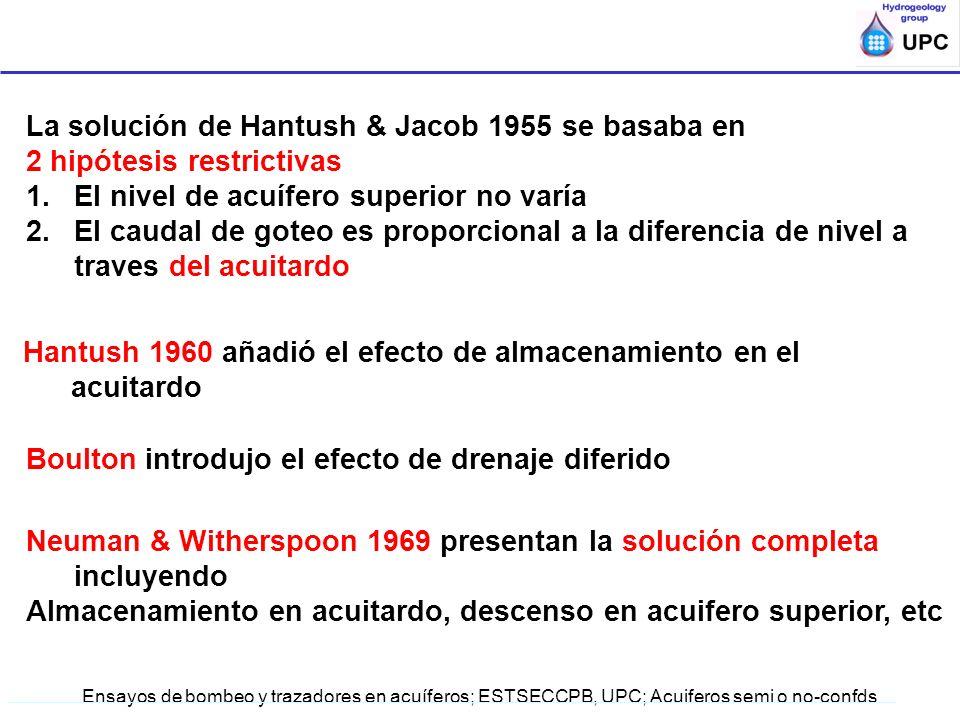 Ensayos de bombeo y trazadores en acuíferos; ESTSECCPB, UPC; Acuiferos semi o no-confds La solución de Hantush & Jacob 1955 se basaba en 2 hipótesis r