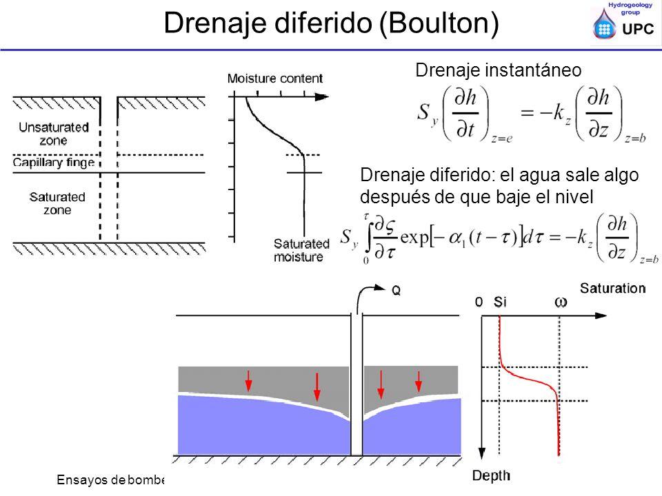 Ensayos de bombeo y trazadores en acuíferos; ESTSECCPB, UPC; Acuiferos semi o no-confds Drenaje diferido (Boulton) Drenaje instantáneo Drenaje diferid