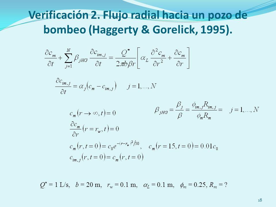 18 Verificación 2. Flujo radial hacia un pozo de bombeo (Haggerty & Gorelick, 1995).