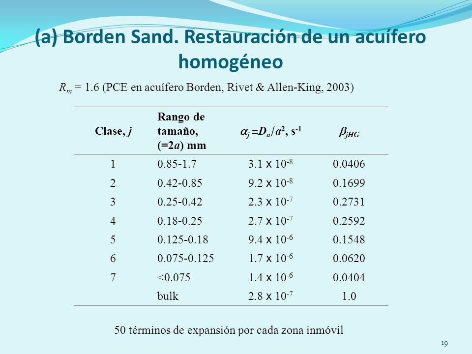 19 (a) Borden Sand.