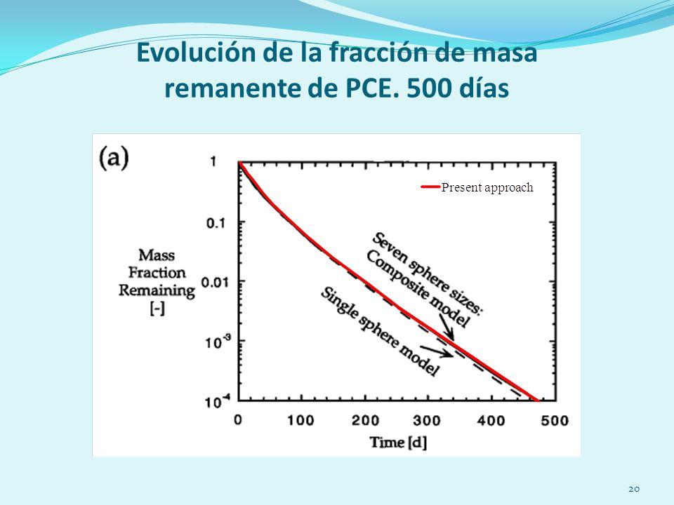 20 Evolución de la fracción de masa remanente de PCE. 500 días