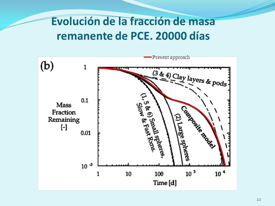 22 Evolución de la fracción de masa remanente de PCE. 20000 días
