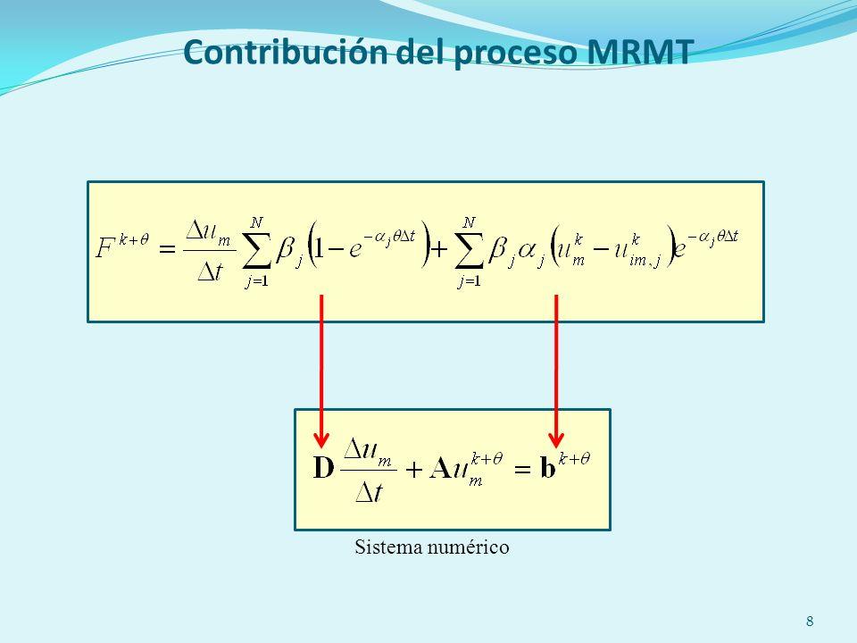 8 Contribución del proceso MRMT Sistema numérico