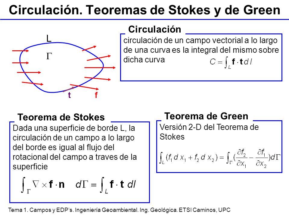 Tema 1. Campos y EDPs. Ingeniería Geoambiental. Ing. Geológica. ETSI Caminos, UPC Circulación. Teoremas de Stokes y de Green t f L circulación de un c