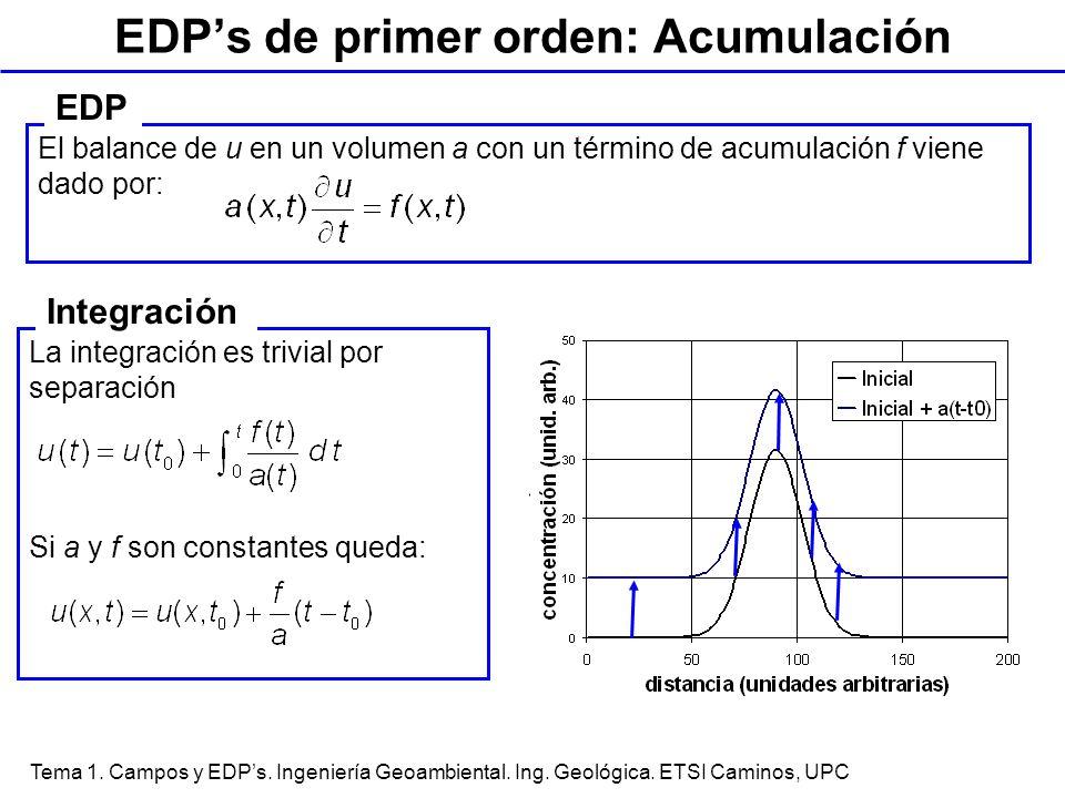 Tema 1. Campos y EDPs. Ingeniería Geoambiental. Ing. Geológica. ETSI Caminos, UPC La integración es trivial por separación Si a y f son constantes que