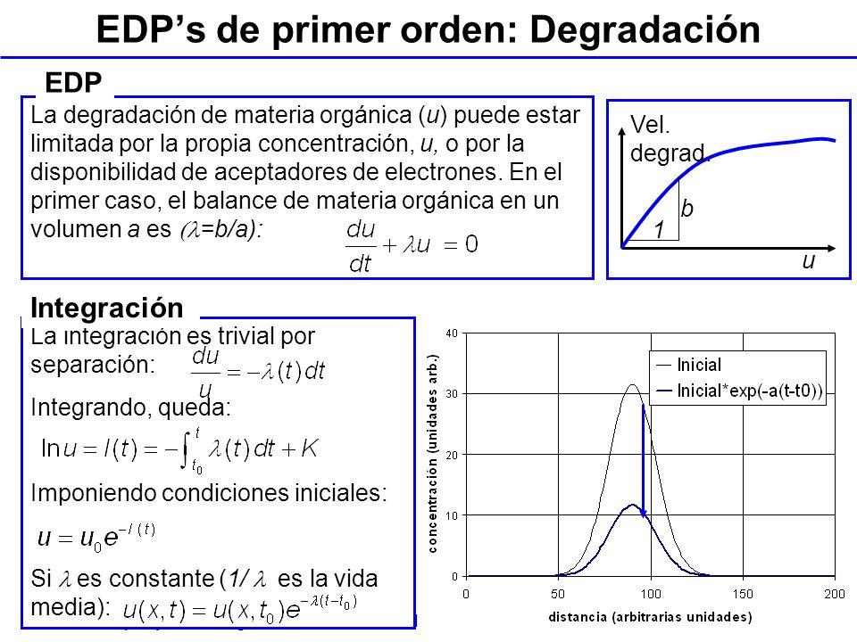 Tema 1. Campos y EDPs. Ingeniería Geoambiental. Ing. Geológica. ETSI Caminos, UPC La degradación de materia orgánica (u) puede estar limitada por la p