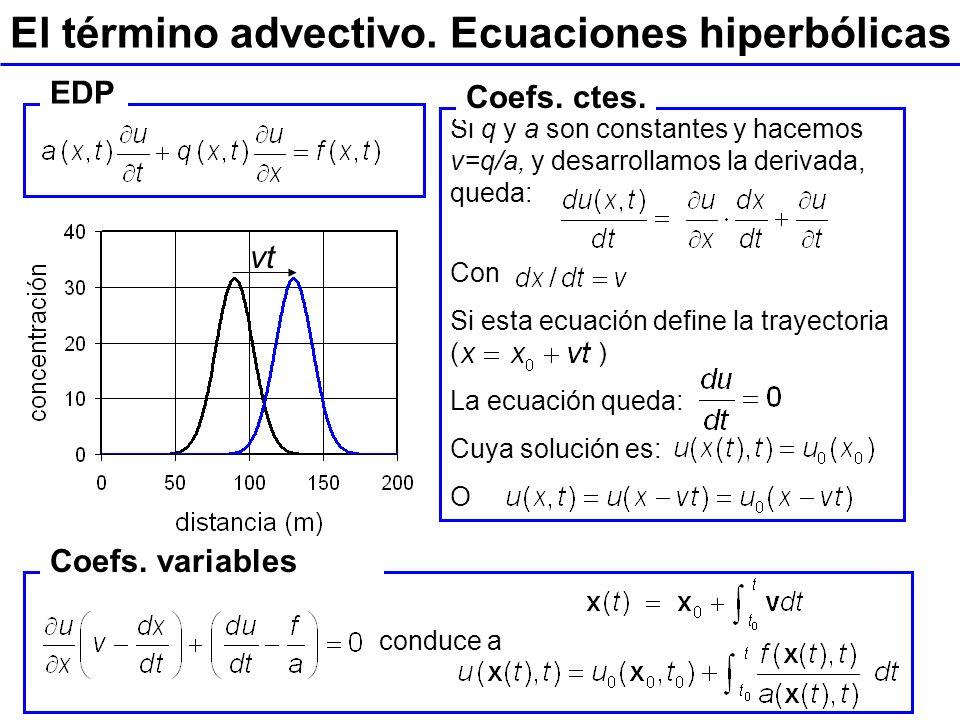 Tema 1. Campos y EDPs. Ingeniería Geoambiental. Ing. Geológica. ETSI Caminos, UPC El término advectivo. Ecuaciones hiperbólicas EDP Si q y a son const