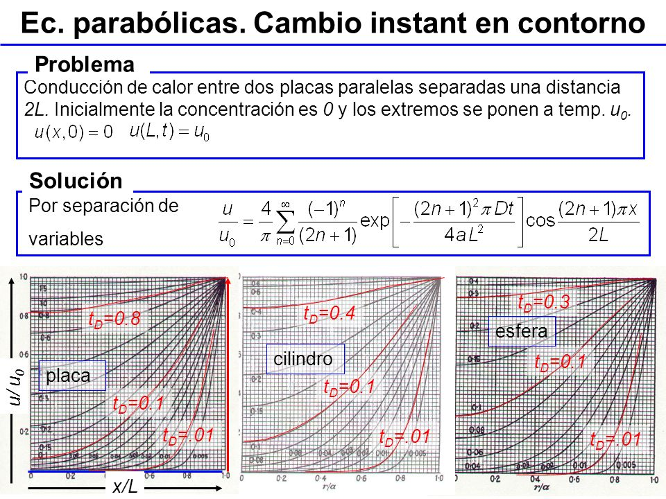 Tema 1. Campos y EDPs. Ingeniería Geoambiental. Ing. Geológica. ETSI Caminos, UPC t D =.01 t D =0.1 t D =0.3 esfera Ec. parabólicas. Cambio instant en
