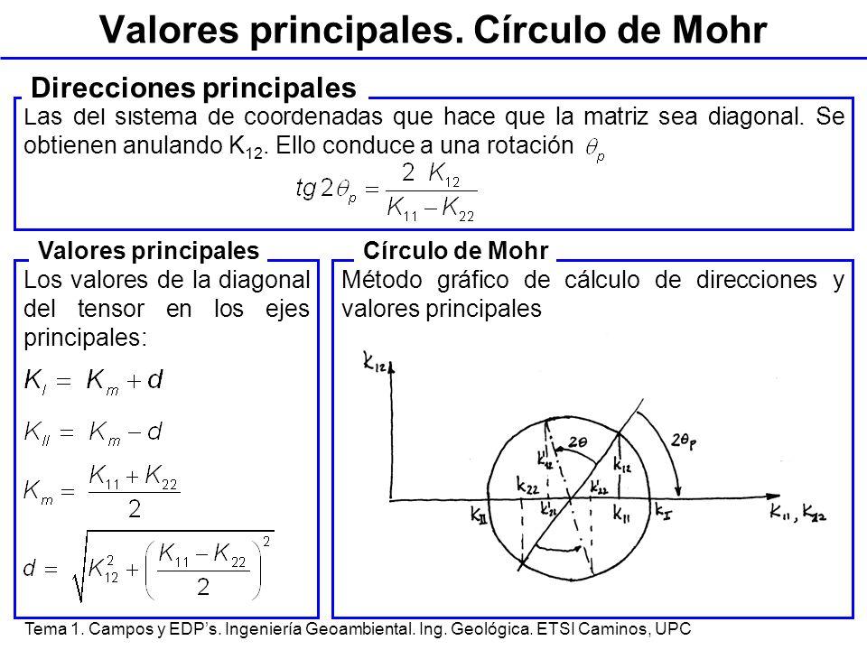 Tema 1. Campos y EDPs. Ingeniería Geoambiental. Ing. Geológica. ETSI Caminos, UPC Valores principales. Círculo de Mohr Las del sistema de coordenadas