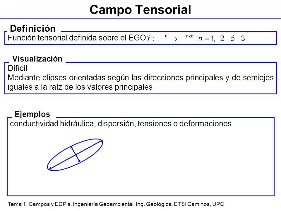 Tema 1. Campos y EDPs. Ingeniería Geoambiental. Ing. Geológica. ETSI Caminos, UPC conductividad hidráulica, dispersión, tensiones o deformaciones Camp