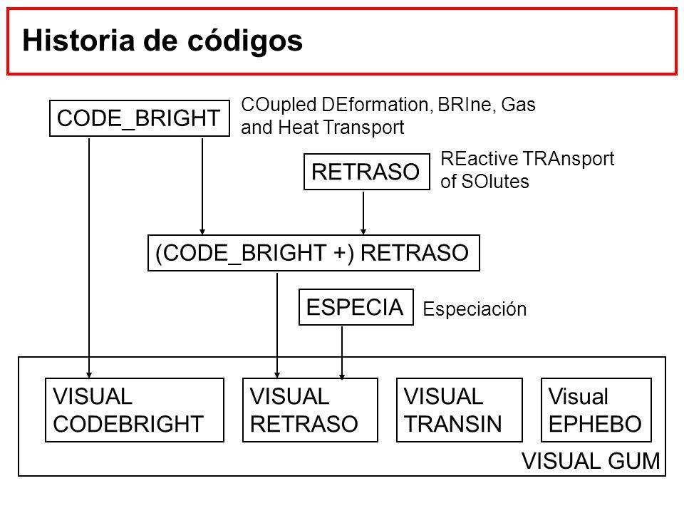Historia de códigos CODE_BRIGHT RETRASO (CODE_BRIGHT +) RETRASO VISUAL RETRASO VISUAL TRANSIN Visual EPHEBO VISUAL CODEBRIGHT VISUAL GUM COupled DEfor