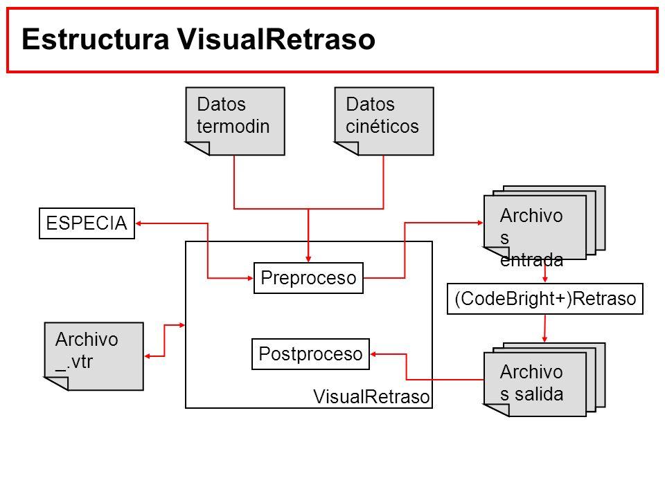 Estructura VisualRetraso Datos termodin Archivo s salida Datos cinéticos Archivo _.vtr Preproceso Postproceso VisualRetraso ESPECIA (CodeBright+)Retra