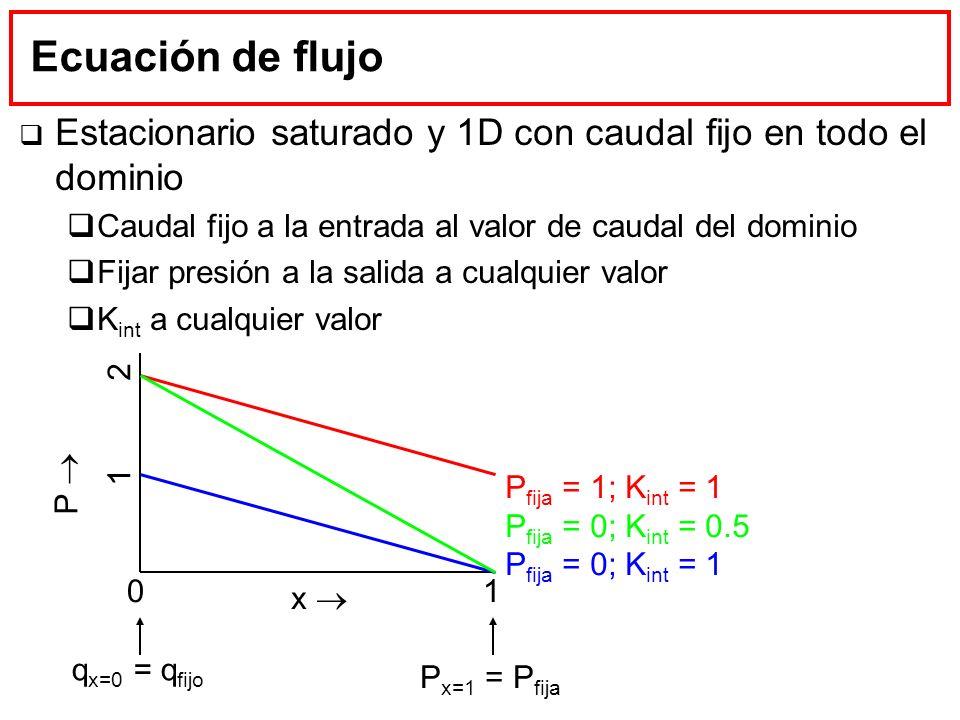 Ecuación de flujo Estacionario saturado y 1D con caudal fijo en todo el dominio Caudal fijo a la entrada al valor de caudal del dominio Fijar presión