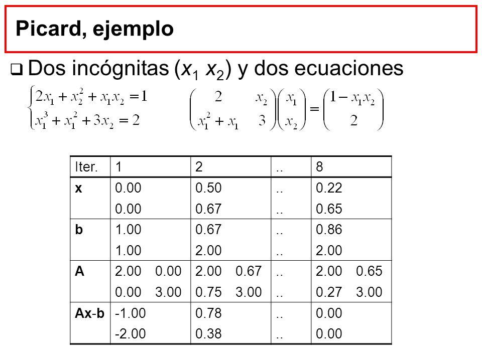 Picard, ejemplo Dos incógnitas (x 1 x 2 ) y dos ecuaciones Iter.12..8 x0.000.50..0.22 0.000.67..0.65 b1.000.67..0.86 1.002.00..2.00 A 0.002.000.67..2.