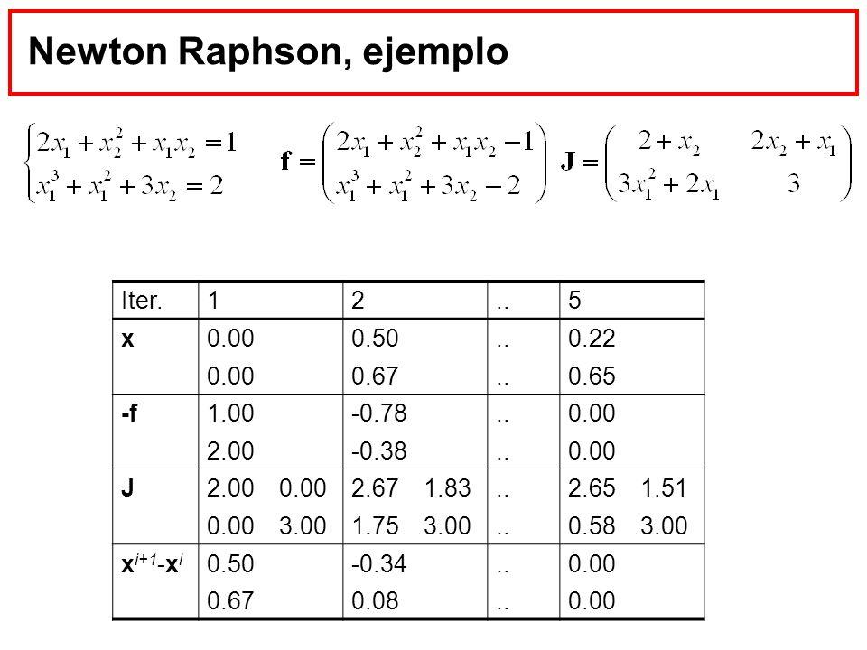 Newton Raphson, ejemplo Iter.12..5 x0.000.50..0.22 0.000.67..0.65 -f1.00-0.78..0.00 2.00-0.38..0.00 J2.000.002.671.83..2.651.51 0.003.001.753.00..0.58