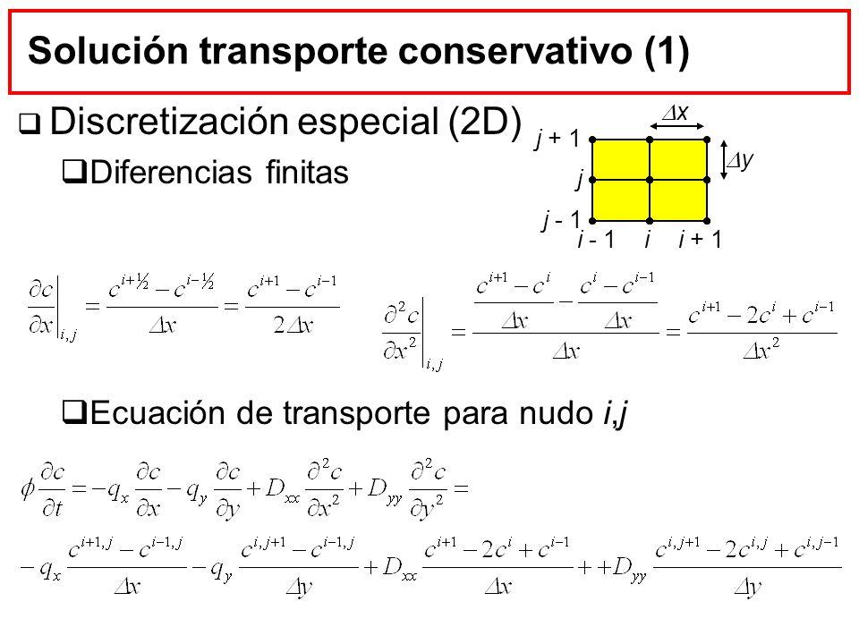 Discretización especial (2D) Diferencias finitas Ecuación de transporte para nudo i,j Solución transporte conservativo (1) i - 1ii + 1 x y j j + 1 j -