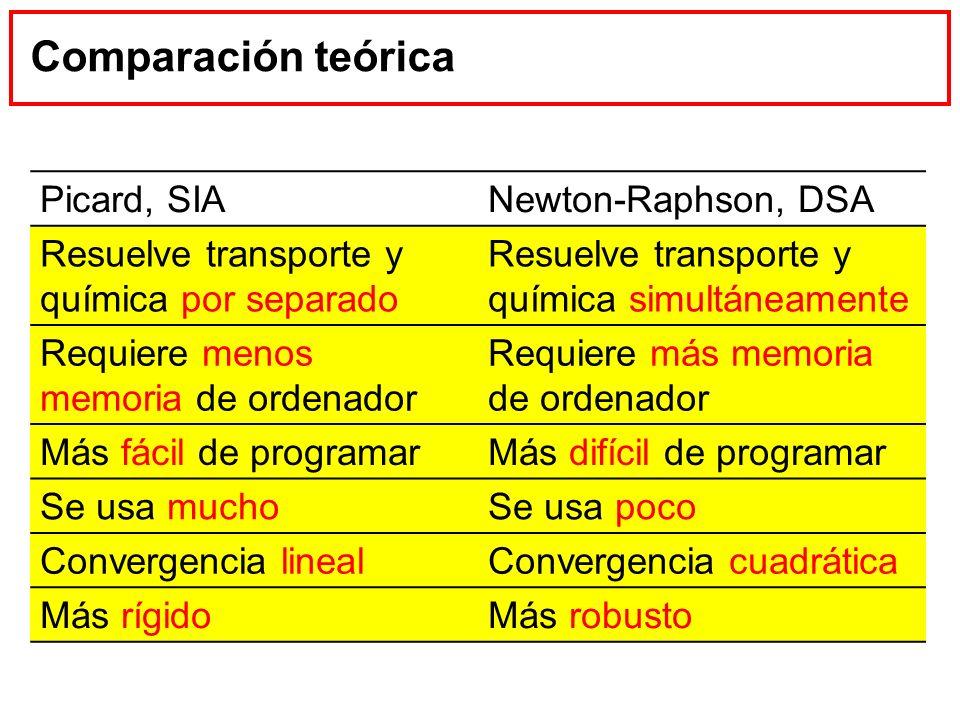 Comparación teórica Picard, SIANewton-Raphson, DSA Resuelve transporte y química por separado Resuelve transporte y química simultáneamente Requiere m
