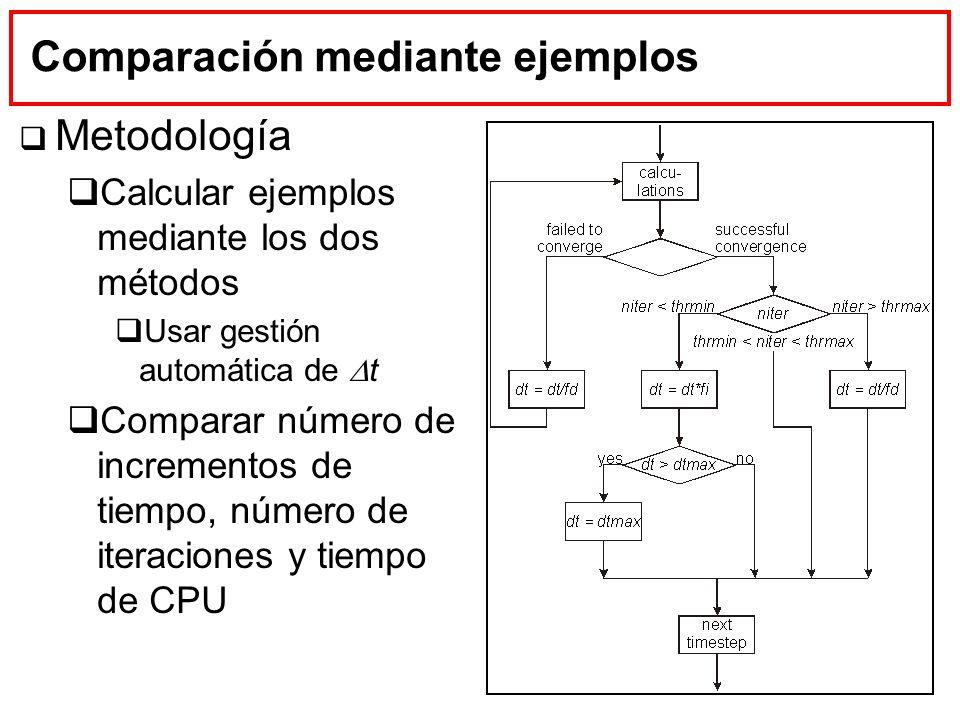 Comparación mediante ejemplos Metodología Calcular ejemplos mediante los dos métodos Usar gestión automática de t Comparar número de incrementos de ti