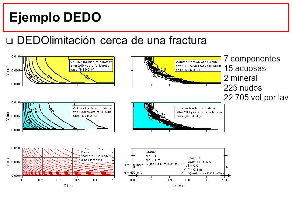 Ejemplo DEDO DEDOlimitación cerca de una fractura 7 componentes 15 acuosas 2 mineral 225 nudos 22 705 vol.por.lav.