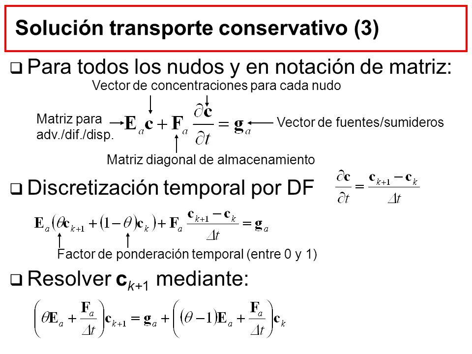 Solución transporte conservativo (3) Para todos los nudos y en notación de matriz: Discretización temporal por DF Resolver c k+1 mediante: Matriz para